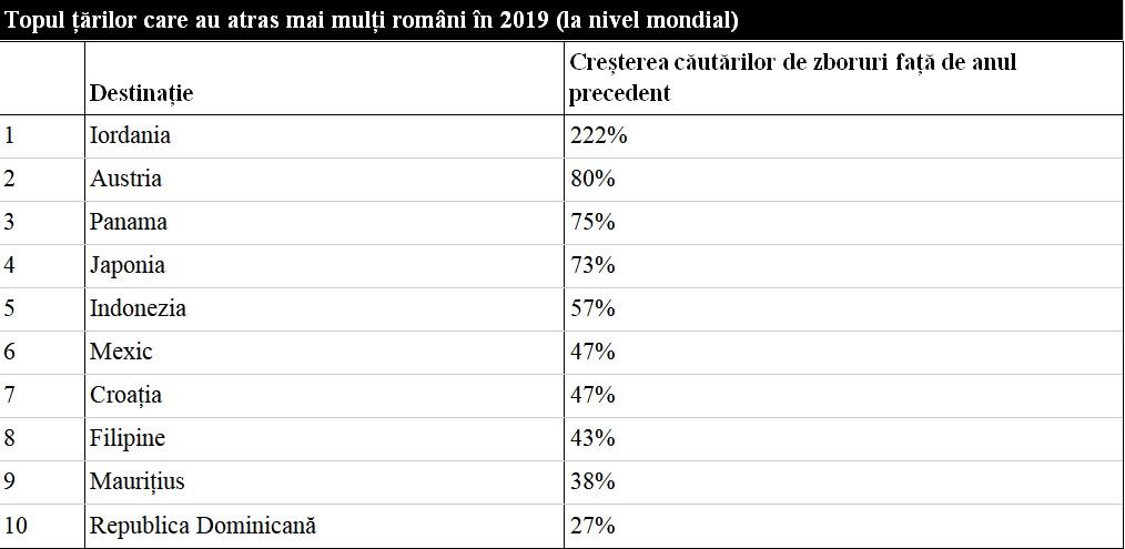 Unde au călătorit românii în 2019. Cele mai ieftine destinații